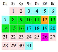 Дата последней менструации